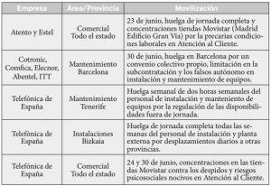 Huelgas en Movistar